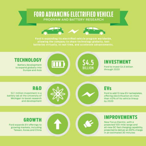 Ford electric invest