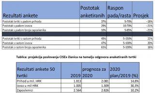 Kakva su očekivanja hrvatskih izvoznika softvera iz udruge CISEx za ovu godinu
