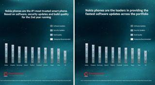 Nokia vodi na listi povjerenja u Android telefone