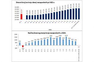 HGK: Zaustavljanje dnevnoga rasta broja nezaposlenih
